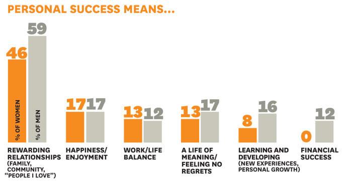 Arti Kesuksesan Pribadi menurut Harvard Bisnis Review